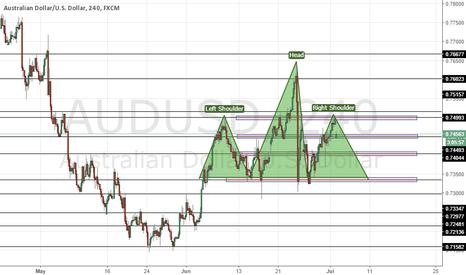 AUDUSD: AUDUSD H&S pattern forming