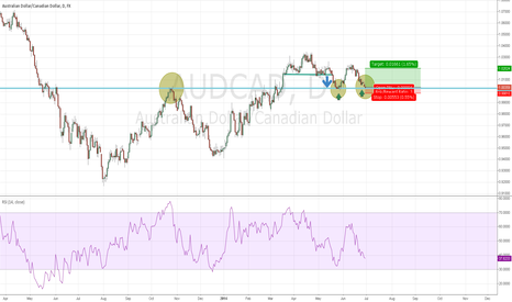 AUDCAD: AUDCAD long entry with reasonable stop loss level