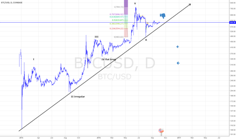 BTCUSD: btcusd bearish mid term