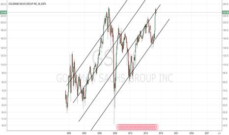 GS: GS - LONG TERM