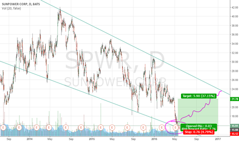 SPWR: SPWR Long, Short S/L, Simple Trend Line