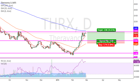 THRX: waiting for pullback. stock is bullish and waiting for patents