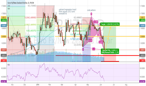 EURNZD: eurnzd possible crab pattern