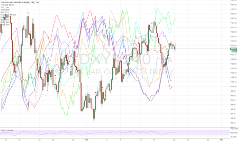 DXY: And the trade of this week is ...USD vs. EURO, KIWI, SWISS, BP