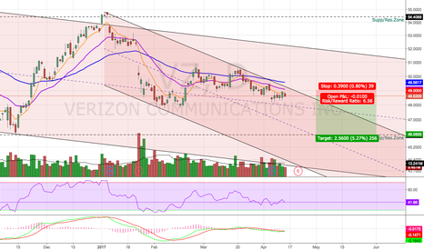 VZ: Bearish For Now