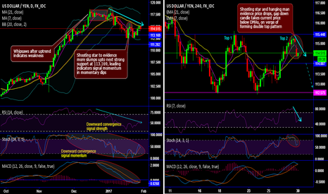 USDJPY: USD/JPY chart pack – technicals and trading setup