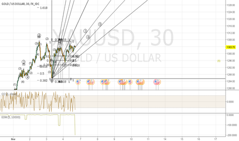 XAUUSD: Elliot Wave and Fib for Gold Pre November 8