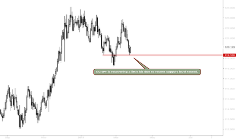 EURJPY: EURJPY - Not a good pick for today
