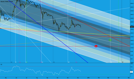 BTCUSD: I will consider buying BTC when its price will be around 150$