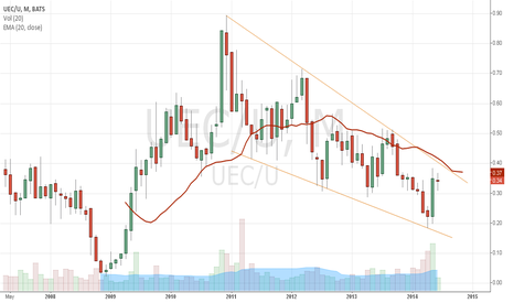 UEC/U: UEC Priced in terms of U ( Uranium Participation) Shares