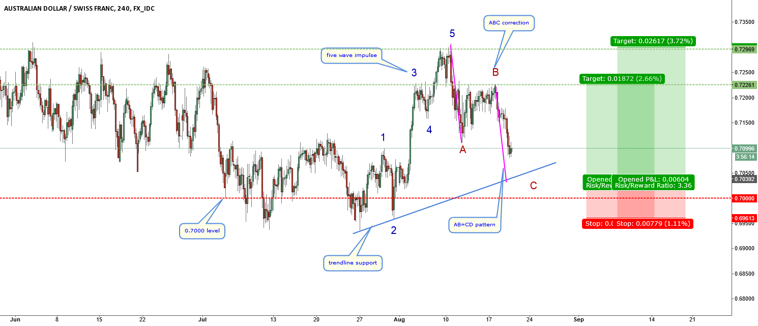 AUDCHF-when will correction end? plan 2