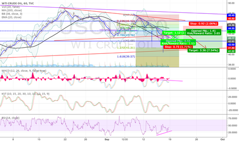 USOIL: Crude Oil Quick Long Then Bigger Short