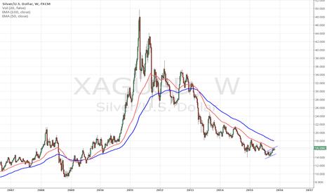XAGUSD: silver 16,5 is hard to break