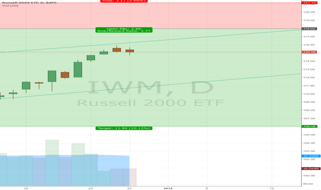 IWM: IWM credit spread