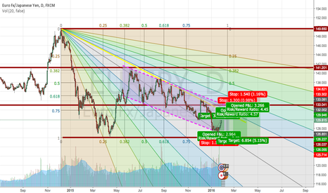 EURJPY: WAIT FOR A BIG SHORT ON EUR/JPY