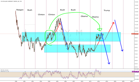 DXY: Death to DXY or Raise and Fall of DXY? Either way Crash!