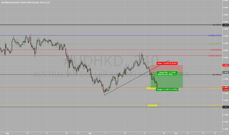 AUDHKD: IN CORRELATION WITH AUD/USD