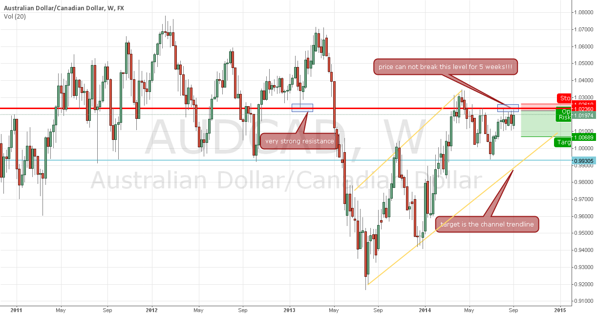 AUDCAD spinning tops at a very important resistance