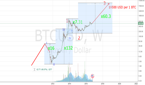 BTCUSD: Long-Term Bitcoin price extrapolation
