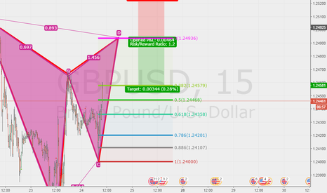 GBPUSD: BAT PATTERN ON 15 MIN GBPUSD