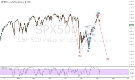 SPX500: S&p500_11/2015