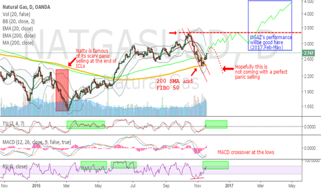 NATGASUSD: NatGas - Might be a perfect time for longs