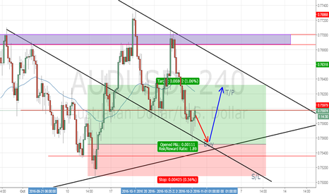 AUDUSD: AUD/USD Analysis