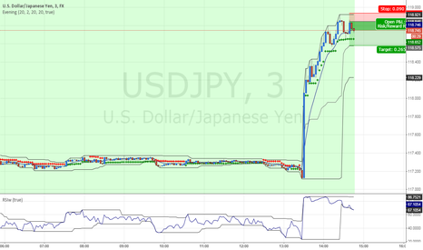 USDJPY: Temp Short USD/JPY