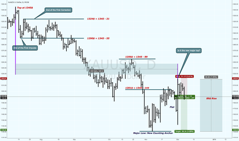 XAUUSD: Gold Price and Time Squaring Using Fibonacci Numbers