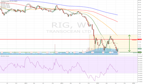 RIG: #RIG Potentioal range on RIG