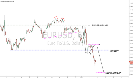 EURUSD: Bearish Trade in EUR/USD