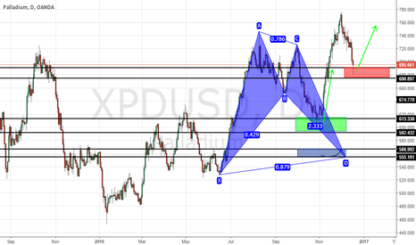 XPDUSD: PREVIOUS SETUP 1602 PIPS : ANOTHER POTENTIAL ENTRY FOR LONG