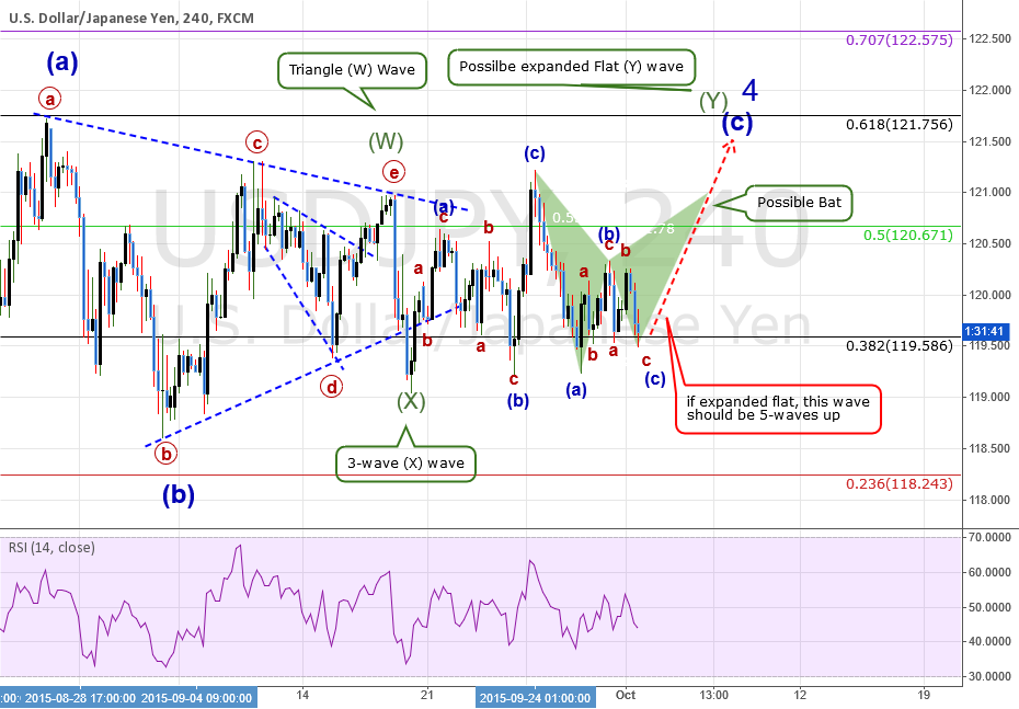 USDJPY: How I am seeing this consolidation The 4HR View