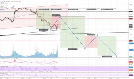 SPY: S&P 500 5 min chart - impulse wave down?