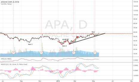 APA: APA on oil rising