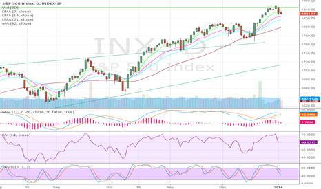 INX: S&P 500 Index SHORT
