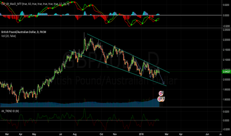 GBPAUD: Short in continuation of downward channel