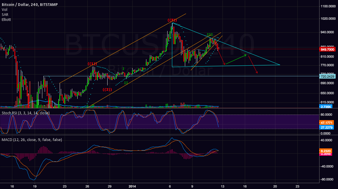 Bearish triangle forming