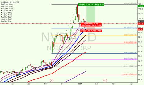 NVDA: Buy NVIDIA
