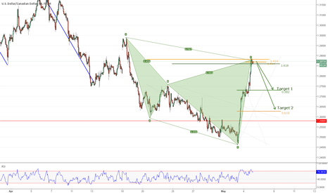 USDCAD: USDCAD Bearish Cypher completed