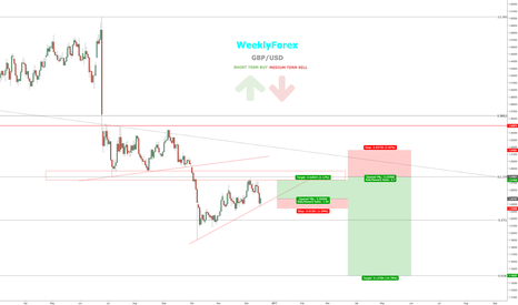 GBPUSD: GBPUSD - 2 Trade setups for the month ahead. WeeklyForex