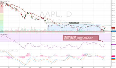 AAPL: AAPL put AAPL in you watch list
