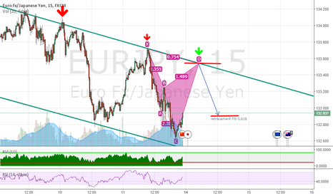 EURJPY: EURJPY Sell Setup Bearish Cypher.