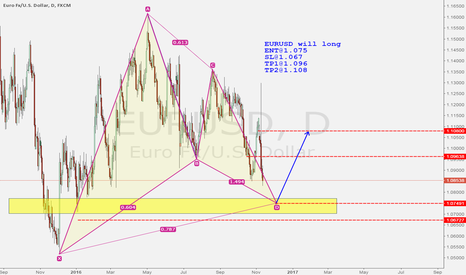 EURUSD: EURUSD will long