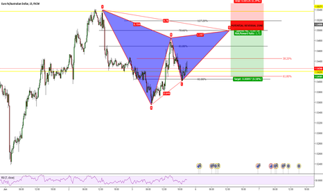 EURAUD: Gatley pattern possible