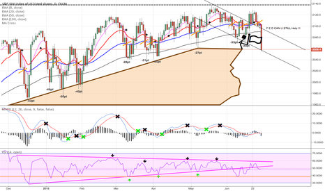 SPX500: Not much to say