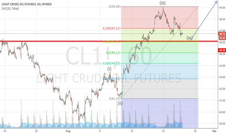 CL1!: Oil Long Above 46.00 with 38.2 Fib wave 4 and visual resistance