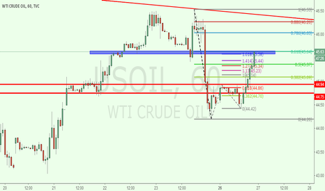 USOIL: usoil 1h for short