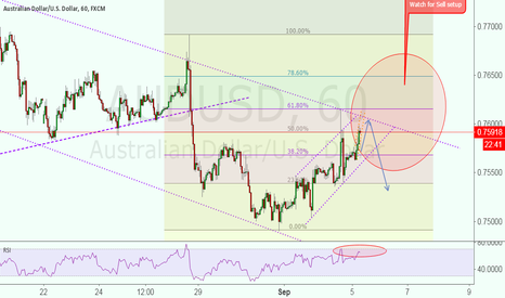 AUDUSD: Watch for sell setup!!