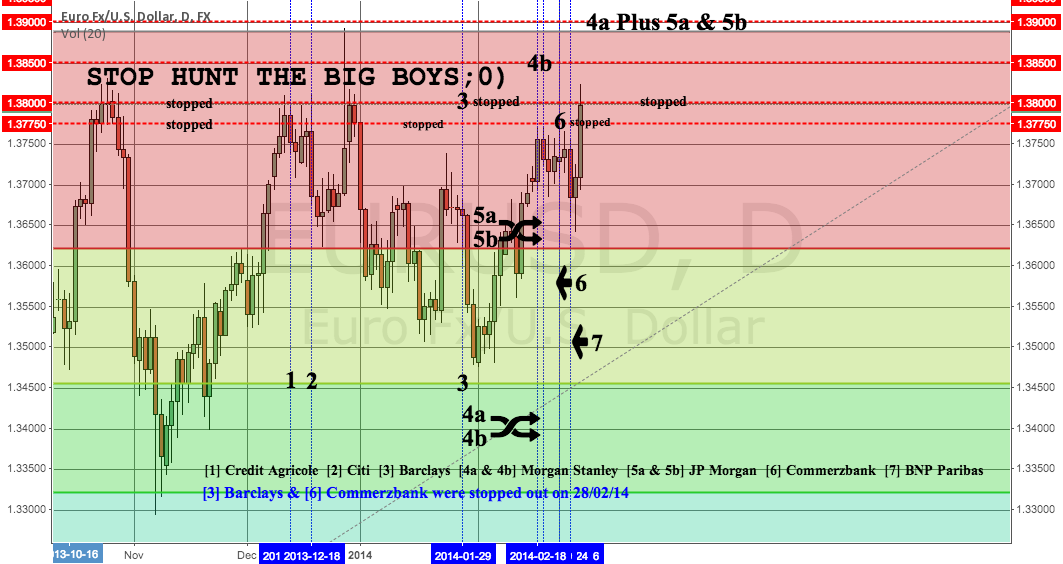BIG BOYS AND THEIR STOPS : Stop Hunting Chart ;0)